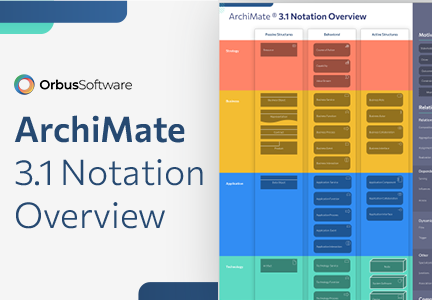 ArchiMate Notation Overview